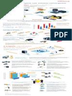 LA20003_IDC Latin America_Infographic_Acelerando o negocio com sistemas convergentes_2020_Oracle (PT)_