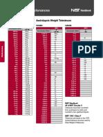 WeightTolerance_NIST