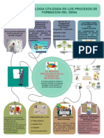 METODOLOGIA UTILIZADA EN LOS PROCESOS DE FORMACION DEL.pdf