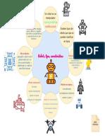 ACT 2 S2 MAPA VISUAL ROBOT, TIPOS Y CARACTERISTICAS.pdf