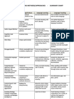 Teaching Methods Chart