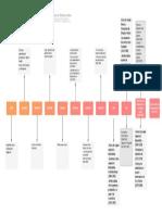 Cronograma degradado final adriana segovia