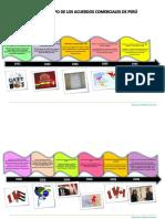 105275325-Linea-de-tiempo-de-acuerdos-comerciales-del-Peru.pdf