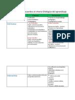 Clasificación de los acuerdos al criterio Etiológico del aprendizaje