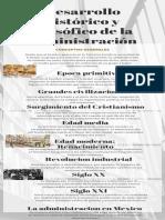 infografia Desarrollo histórico y filosófico de la administración