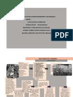Mapa cronológico. Movimiento obrero.
