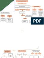 conceptos de motivación mapa conceptual