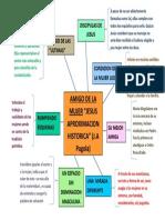mapa conceptual amigo de la mujer (JESUS APROXIMACION HISTORICA).docx