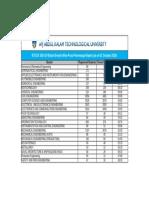 BranchWisePassPercentageReport1oct2020.pdf