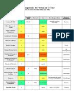 complément affiches 4, septembre 20, Liste des projets eoliens en Creuse.odt