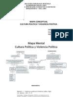 mapa conceptual cultura poltica y violencia poltica-