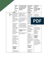 principales logros y caracteristicas en niños de 0 - 12 meses