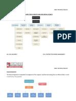 ORGANIZATIONAL CHARTS - PDF
