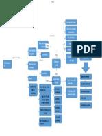 mapa conceptual contractos (1)