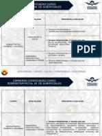 carreras_convocadas_curso_no.94_administrativo_suboficiales.pdf
