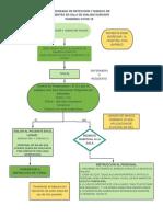 flujograma para identificacion de casos sospechos en area de triaje - Mi primer documento (2).pdf