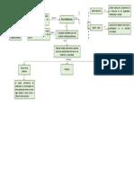 Mapa conceptual de Ética profesional
