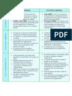 CUADRO COMPARATIVO DE CLIMA Y CULTURA LABORAL