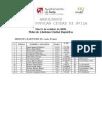 Resultados Milla Popular Ciudad de Ávila 2020