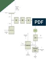 Diagrama bloques del CPVC