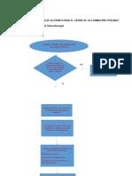 Diagrama de flujo cierre curso virtual