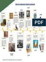 EVOLUCIÓN HISTÓRICA DE LA COMUNICACIÓN Y MEDIOS DE COMUNICACIÓN