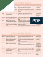 Guide-aromathérapie.pdf