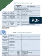 FSM 002 Food Safety Quality Manual Summary.doc