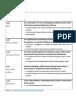 Definition_of_Skills_Proficiency.pdf