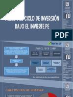 ciclo de inversion