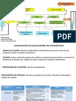 Mapa de procesoso U2