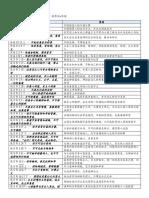 第十四课:正直的生活(义人像一棵树)佩珊功课.docx