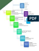 MAPA CONCEPTUAL NRO 01-PRINCIPIOS EN EL DERECHO PROCESAL