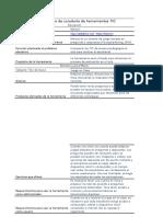 Ficha proceso de curaduría TIC