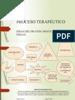 PROCESO TERAPÉUTICO DIAPOSITIVAS MPHE II-2020