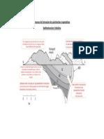Proceso de formacion de yacimientos magmaticos