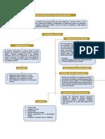 Mapa conceptual - Definir los tipos de contribuyentes y sus obligaciones de acuerdo con la legislación tributaria.