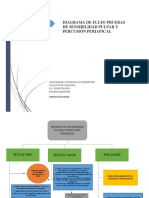 DIAGRAMA DE FLUJO PRUEBAS DE SENSIBILIDAD PULPAR Y PERCUSIÓN PERIAPICAL.pdf