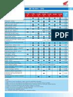 XRE-190-Tabela-de-Manutenção