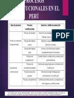 1. PROCESOS CONSTITUCIONALES EN EL PERÚ.pptx