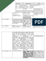 Ammendment_on_Civil_Procedure_-___Notes