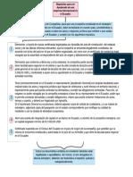 Mapa mental Requisitos para ser Apoderado de una empresa internacional en el Ecuador.