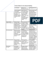 The Performance Criteria Matrix for Investment Banking