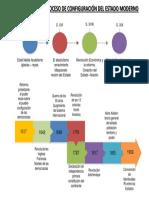linea de tiempo estado moderno PDF.pdf