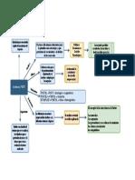 Mapa conceptual Análisis PEST(EL)