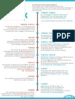 Mapa cronologico Fundamentos de evaluacion
