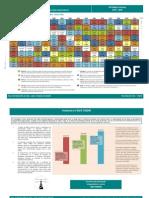 A Tabela Periódica dos Investimentos -  Brasil 2011
