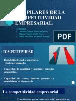 LOS PILARES DE LA COMPETITIVIDAD EMPRESARIAL