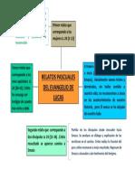 Mapa Conceptual Relatos Pascuales Del Evangelio de Lucas