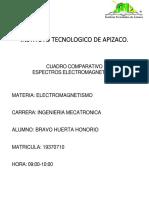 CUADRO COMPARATIVO fuerzas electromagneticas
